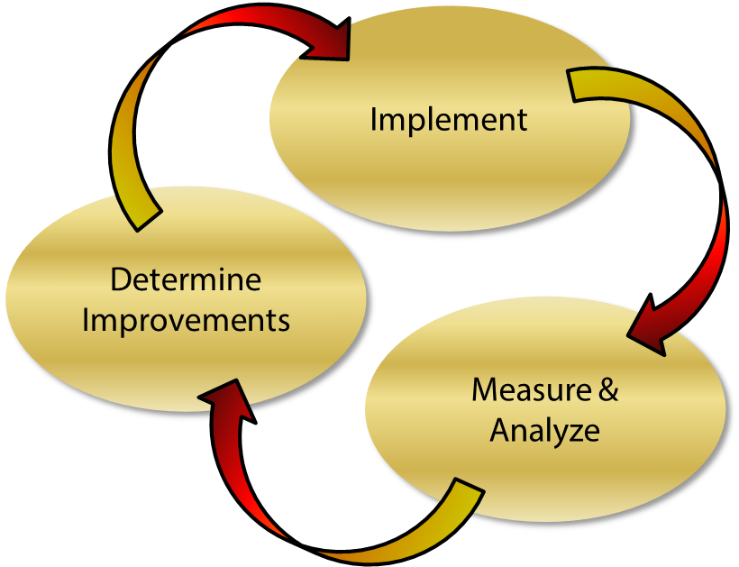 Implement, measure and analyze, determine improvements